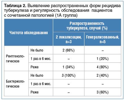 Таблица 2. Выявление распространенных форм рецидива туберкулеза и регулярность обследования пациентов с сочетанной патологией (1A группа)
