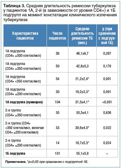 Таблица 3. Средняя длительность ремиссии туберкулеза у пациентов 1А, 2-й (в зависимости от уровня CD4+) и 1Б подгрупп на момент констатации клинического излечения туберкулеза