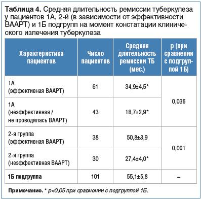 Таблица 4. Средняя длительность ремиссии туберкулеза у пациентов 1А, 2-й (в зависимости от эффективности ВААРТ) и 1Б подгрупп на момент констатации клиниче- ского излечения туберкулеза