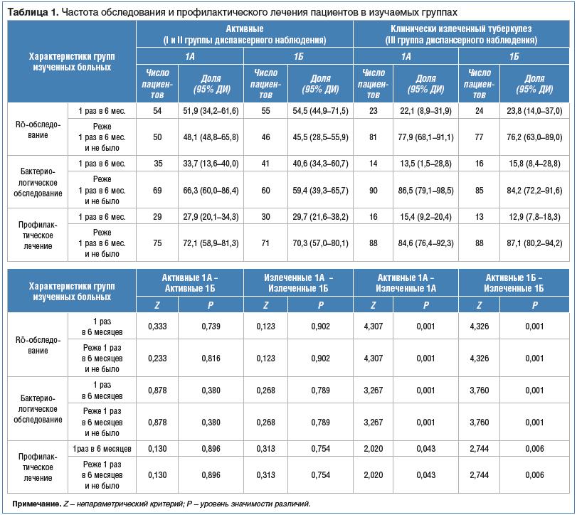 Таблица 1. Частота обследования и профилактического лечения пациентов в изучаемых группах