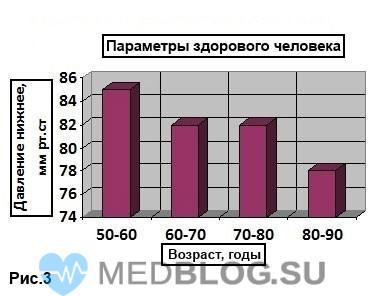 Здоровье мужчины после 50-60 лет