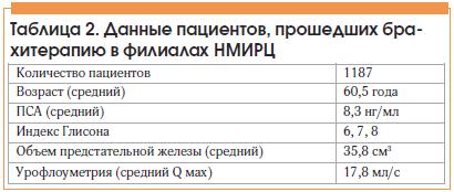 Таблица 2. Данные пациентов, прошедших брахитерапию в филиалах НМИРЦ