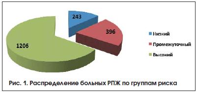 Рис. 1. Распределение больных РПЖ по группам риска