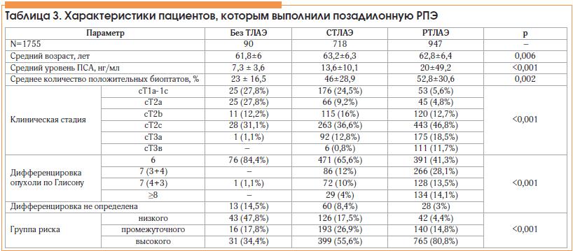 Таблица 3. Характеристики пациентов, которым выполнили позадилонную РПЭ