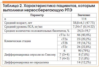 Таблица 2. Характеристика пациентов, которым выполнили нервосберегающую РПЭ