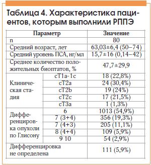 Таблица 4. Характеристика пациентов, которым выполнили РППЭ