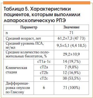 Таблица 5. Характеристики пациентов, которым выполнили лапароскопическую РПЭ
