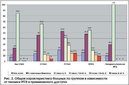 Рис. 2. Общая характеристика больных по группам в зависимости от техники РПЭ и примененного доступа