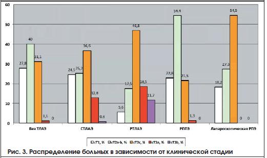 Рис. 3. Распределение больных в зависимости от клинической стадии