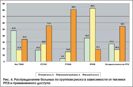 Рис. 4. Распределение больных по группам риска в зависимости от техники РПЭ и примененного доступа