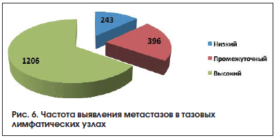 Рис. 6. Частота выявления метастазов в тазовых лимфатических узлах
