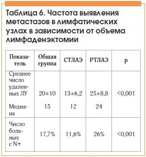 Таблица 6. Частота выявления метастазов в лимфатических узлах в зависимости от объема лимфаденэктомии