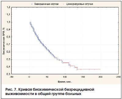Рис. 7. Кривая биохимической безрецидивной выживаемости в общей группе больных
