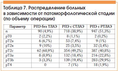Таблица 7. Распределение больных в зависимости от патоморфологической стадии (по объему операции)