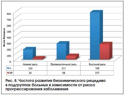 Рис. 8. Частота развития биохимического рецидива в подгруппах больных в зависимости от риска прогрессирования заболевания