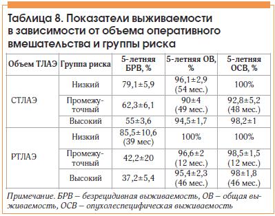 Таблица 8. Показатели выживаемости в зависимости от объема оперативного вмешательства и группы риска