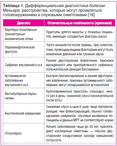 Таблица 1. Дифференциальная диагностика болезни Меньера: расстройства, которые могут проявляться головокружением и слуховыми симптомами [16]