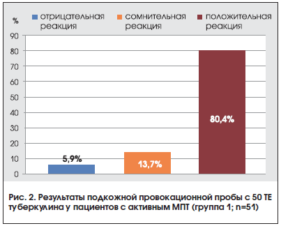 Рис. 2. Результаты подкожной провокационной пробы с 50 ТЕ туберкулина у пациентов с активным МПТ (группа 1; n=51)
