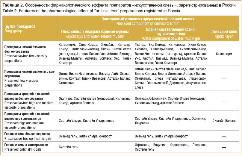Таблица 2. Особенности фармакологического эффекта препаратов «искусственной слезы», зарегистрированных в России