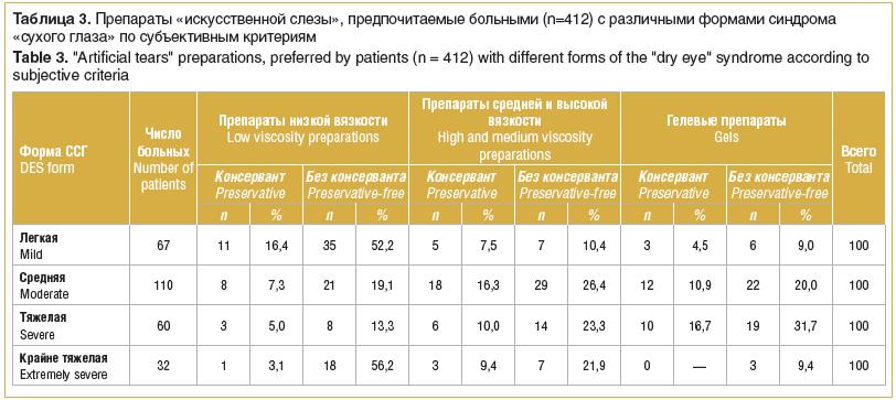 Таблица 3. Препараты «искусственной слезы», предпочитаемые больными (n=412) с различными формами синдрома «сухого глаза» по субъективным критериям