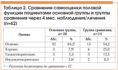 Таблица 2. Сравнение самооценки половой функции пациентами основной группы и группы сравнения через 4 мес. наблюдения/лечения (n=62)