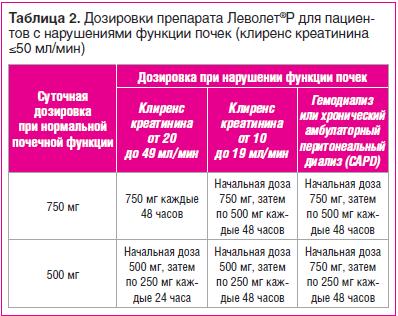 Таблица 2. Дозировки препарата Леволет®Р для пациентов с нарушениями функции почек (клиренс креатинина ≤50 мл/мин)