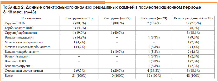 Таблица 2. Данные спектрального анализа рецидивных камней в послеоперационном периоде 6–18 мес. (n=43)