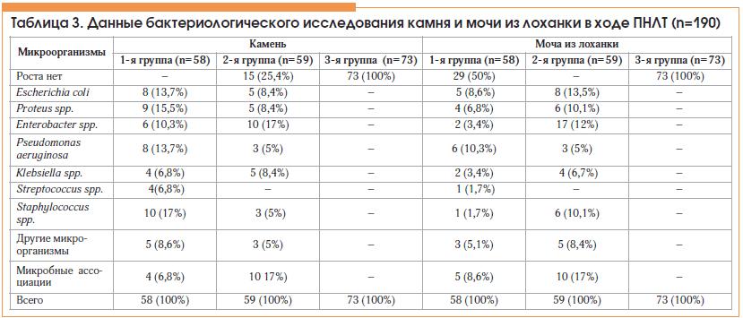 Таблица 3. Данные бактериологического исследования камня и мочи из лоханки в ходе ПНЛТ (n=190)