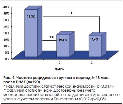 Рис. 1. Частота рецидивов в группах в период 6–18 мес. после ПНЛТ (n=190).