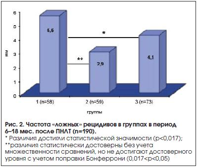 Рис. 2. Частота «ложных» рецидивов в группах в период 6–18 мес. после ПНЛТ (n=190).