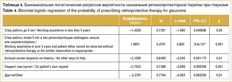 Таблица 4. Биноминальная логистическая регрессия вероятности назначения ретинопротекторной терапии при глаукоме