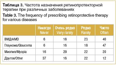 Таблица 3. Частота назначения ретинопротекторной терапии при различных заболеваниях