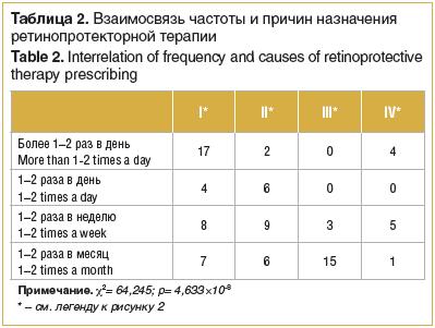 Таблица 2. Взаимосвязь частоты и причин назначения ретинопротекторной терапии