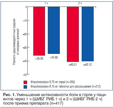 Рис. 1. Уменьшение интенсивности боли в горле у пациентов через 1 ч (ШИБГ РИБ 1 ч) и 2 ч (ШИБГ РИБ 2 ч) после приема препарата (n=417)