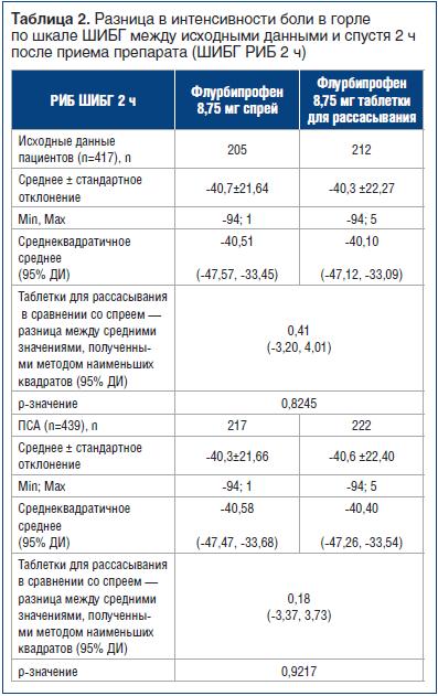Таблица 2. Разница в интенсивности боли в горле по шкале ШИБГ между исходными данными и спустя 2 ч после приема препарата (ШИБГ РИБ 2 ч)