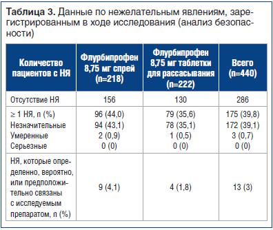 Таблица 3. Данные по нежелательным явлениям, зарегистрированным в ходе исследования (анализ безопасности)