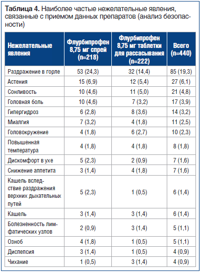 Таблица 4. Наиболее частые нежелательные явления, связанные с приемом данных препаратов (анализ безопасности)