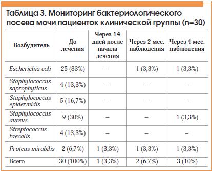Таблица 3. Мониторинг бактериологического посева мочи пациенток клинической группы (n=30)