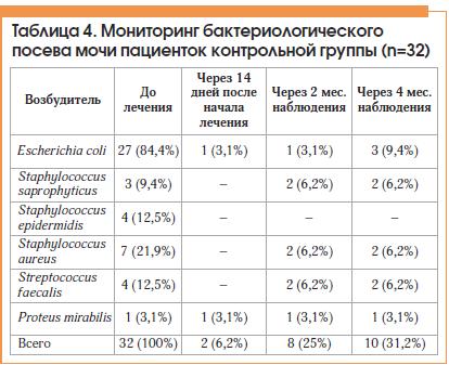 Таблица 4. Мониторинг бактериологического посева мочи пациенток контрольной группы (n=32)