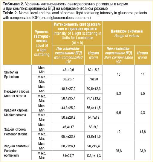 Таблица 2. Уровень интенсивности светорассеяния роговицы в норме и при компенсированном ВГД на медикаментозном режиме