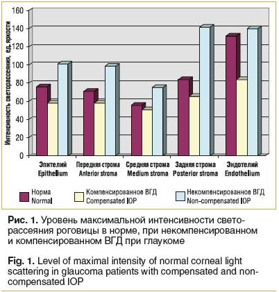 Рис. 1. Уровень максимальной интенсивности светорассеяния роговицы в норме, при некомпенсированном и компенсированном ВГД при глаукоме