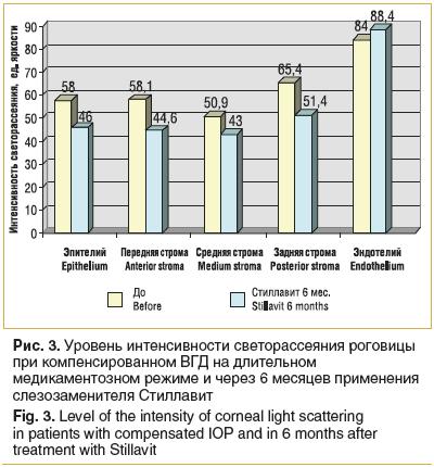 Рис. 3. Уровень интенсивности светорассеяния роговицы при компенсированном ВГД на длительном медикаментозном режиме и через 6 месяцев применения слезозаменителя Стиллавит