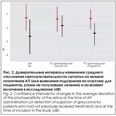 Доверительные интервалы изменения среднего отклонения светочувствительности сетчатки на момент назначения АП (или выявления подозрения на глаукому для пациентов, ранее не получавших лечения) и на момент включения в исследование (dB)