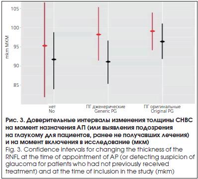 Рис. 3. Доверительные интервалы изменения толщины СНВС на момент назначения АП (или выявления подозрения на глаукому для пациентов, ранее не получавших лечения) и на момент включения в исследование (мкм)