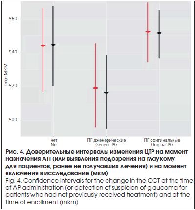 Доверительные интервалы изменения ЦТР на момент назначения АП (или выявления подозрения на глаукому для пациентов, ранее не получавших лечения) и на момент включения в исследование (мкм)