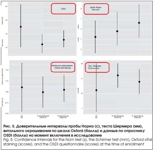 Доверительные интервалы пробы Норна (с), теста Ширмера (мм), витального окрашивания по шкале Oxford (баллы) и данные по опроснику OSDI (баллы) на момент включения в исследование