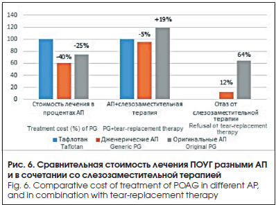 Рис. 6. Сравнительная стоимость лечения ПОУГ разными АП и в сочетании со слезозаместительной терапией