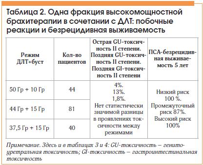 Таблица 2. Одна фракция высокомощностной брахитерапии в сочетании с ДЛТ: побочные реакции и безрецидивная выживаемость