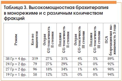 Таблица 3. Высокомощностная брахитерапия в монорежиме и с различным количеством фракций