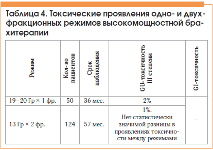 Таблица 4. Токсические проявления одно- и двух- фракционных режимов высокомощностной брахитерапии